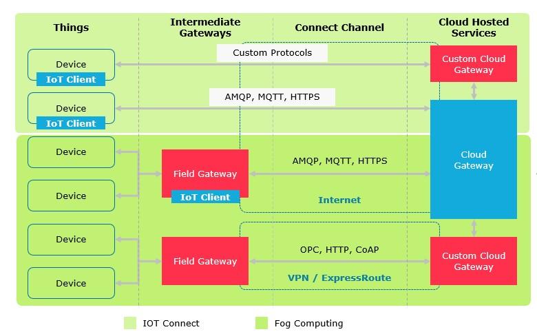 IOT vs Edge vs Fog Computing - SogetiLabs