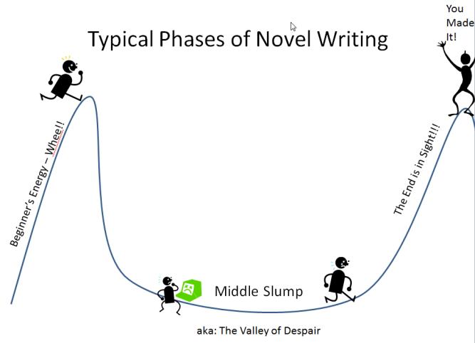 phases of novel writing