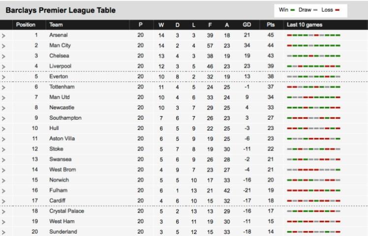 Epl Table 2014 2013 14 Premier League Season The Story So
