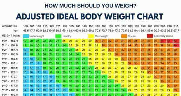 How Much Should You Weigh? Calculate Your Ideal Body Weight - ideal weight chart