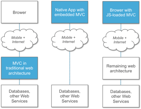 Adding a SPA-oriented JS framework like Angular, Backbone or Knockout embeds a MVC architecture in the hands of your customer, just like a native mobile app does.