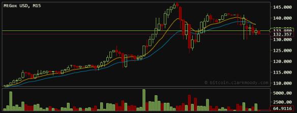 Bitcoin Trading hits $148 high on April 2, 2013