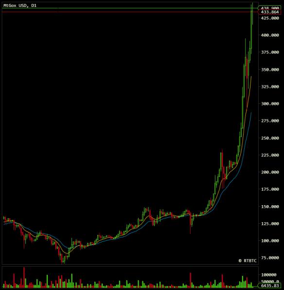 bitcoin438