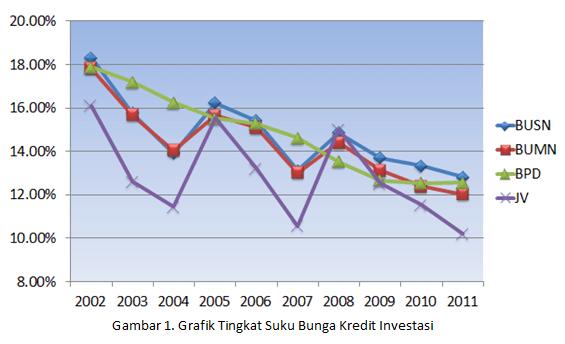 Tabel Suku Bunga Kredit Bank Suku Bunga Dasar Kredit Bank Sentral Republik Indonesia Tetapi Mengapa Bank Bpd Pada Tahun Tersebut Justru Stabil Menurun