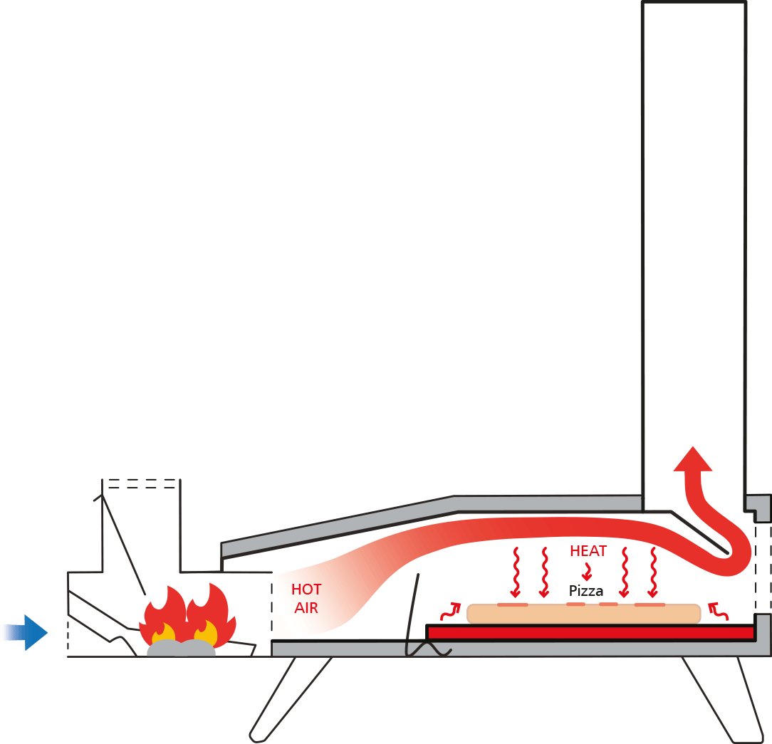 Hot Air Oven Diagram Uuni 3 Outdoor Pizza Oven Baking Stone And Peel Lakeland