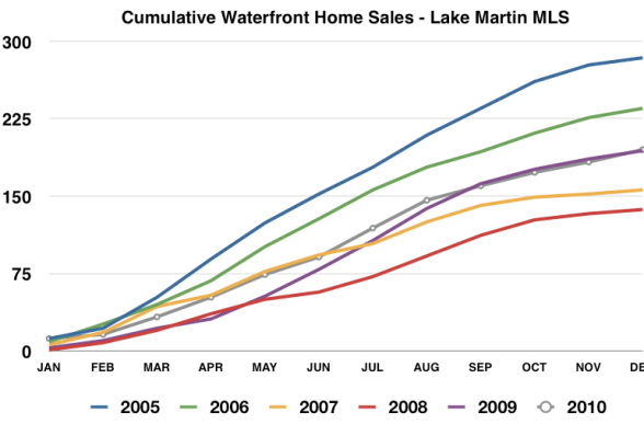cumulative lake martin waterfront homes sold 2005 - 2010