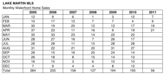 chart of lake martin alabama waterfront home sales 2011 since 2006