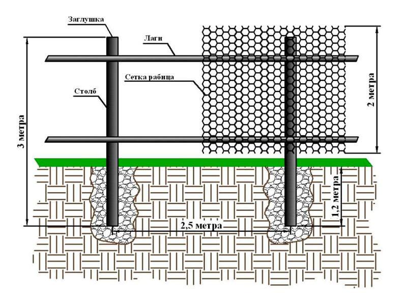 Забор сделанный из сетки рабицы своими руками 772