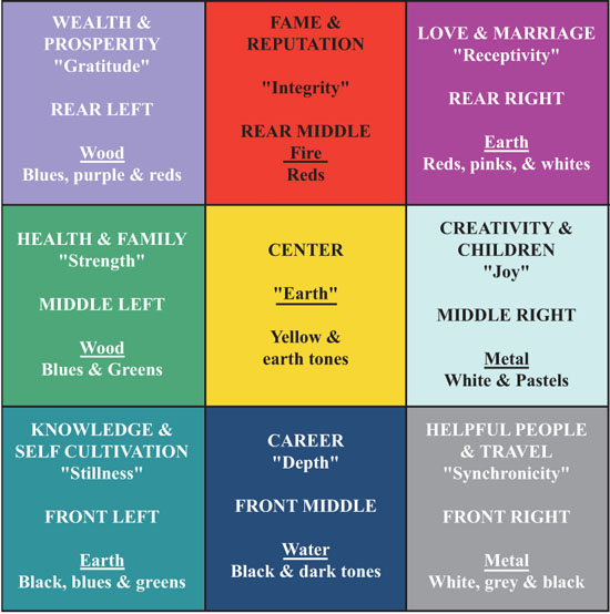Feng Shui Bagua Map For Office Feng Shui