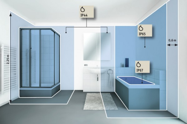 Schutzklasse 2 Badezimmer Vitaplazainfo   Badezimmer 2x3m