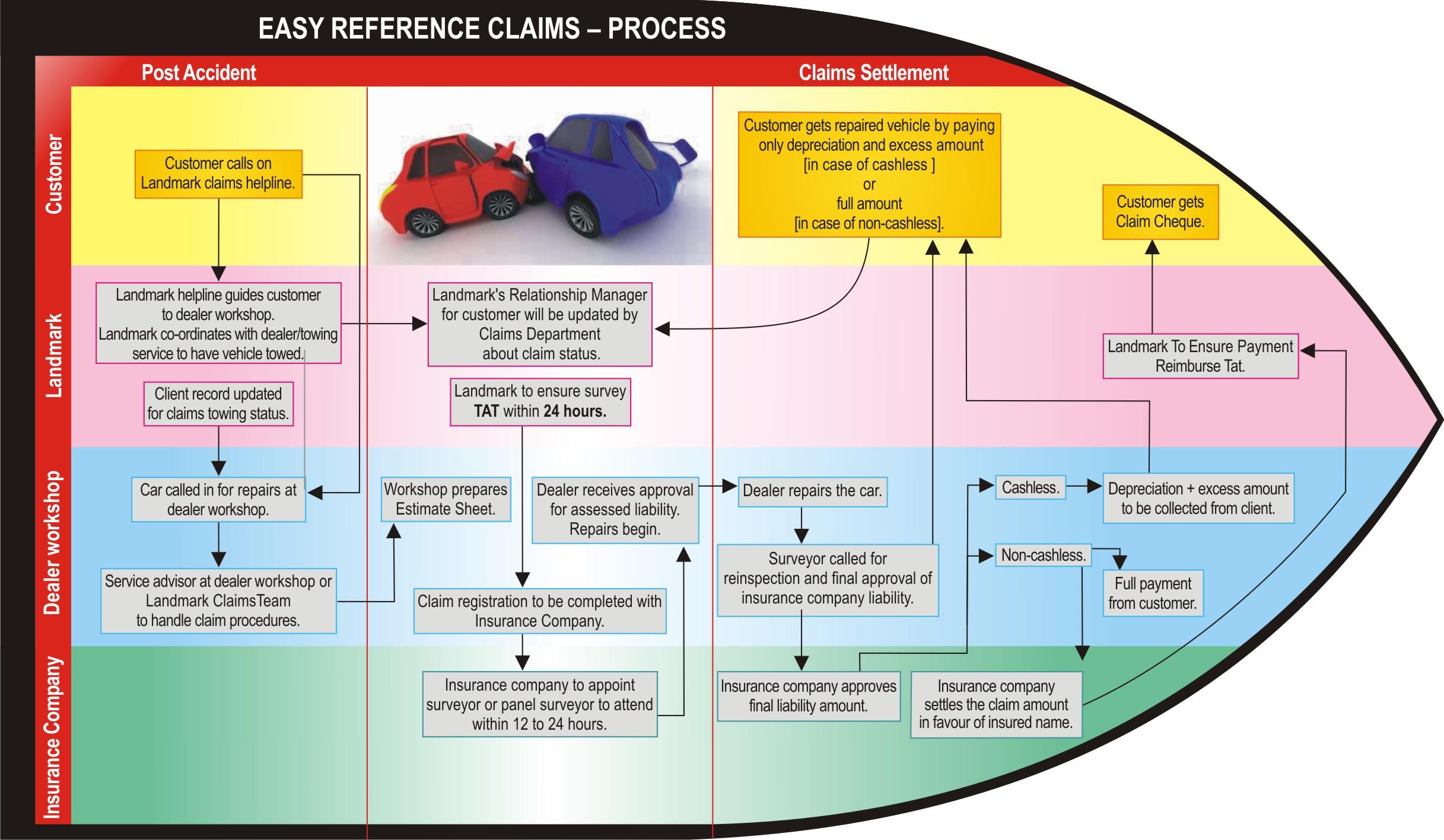 Fair Claims Settlement Practices Regulations Landmark Insurance Indias Largest Insurance Brokers