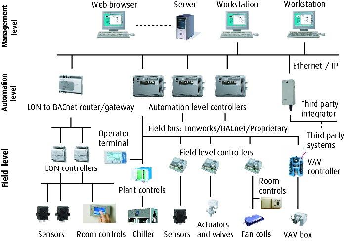 ECT Courses - Environmental Control Technology (HVACR) Environmental