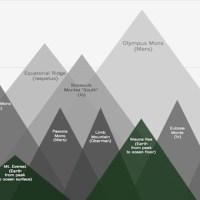 Apakah Gunung Tertinggi di Tata Surya?