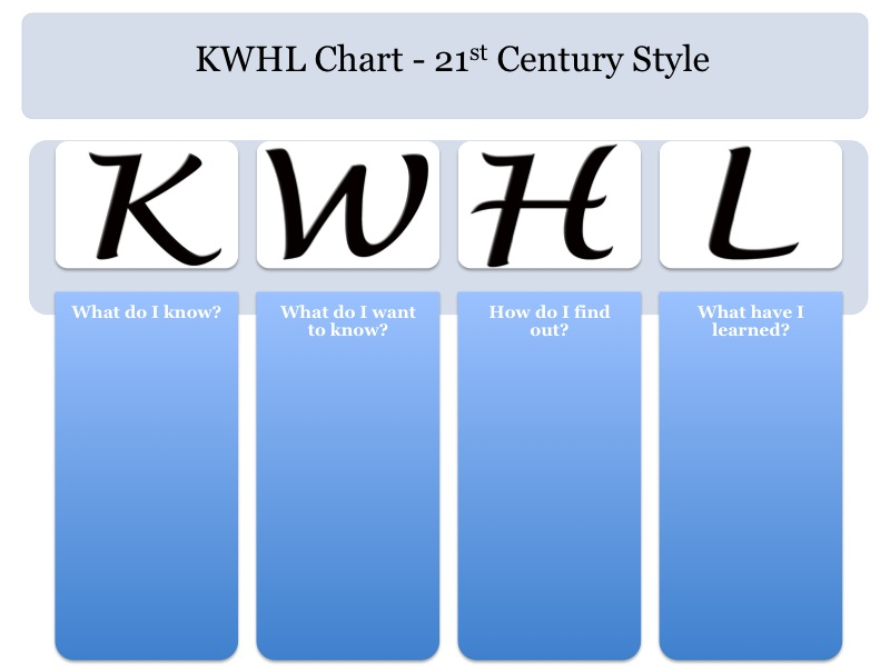 Upgrade your KWL Chart to the 21st Century Silvia Tolisano