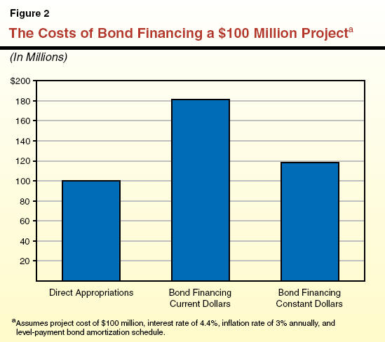 Frequently Asked Questions About Bond Financing - amortization bonds