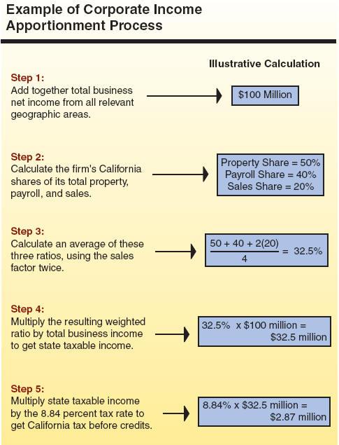 California\u0027s Tax System A Primer