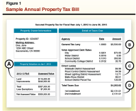 Understanding Californias Property Taxes