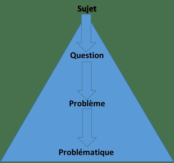 problematique de la dissertation La maîtrise de la dissertation, grande tradition de l'enseignement français, est  une des  comme son nom l'indique, une problématique problématise un sujet, .