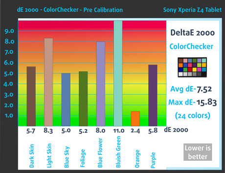 ColorChecker-Pre-Sony Xperia Z4 Tablet