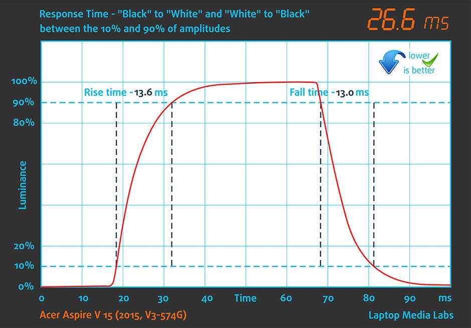 Responce Time-Acer Aspire V 15 (2015, V3-574G)