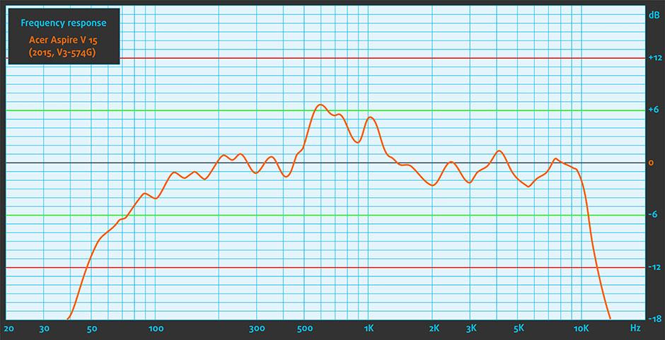 Sound-Acer Aspire V 15 (2015, V3-574G)
