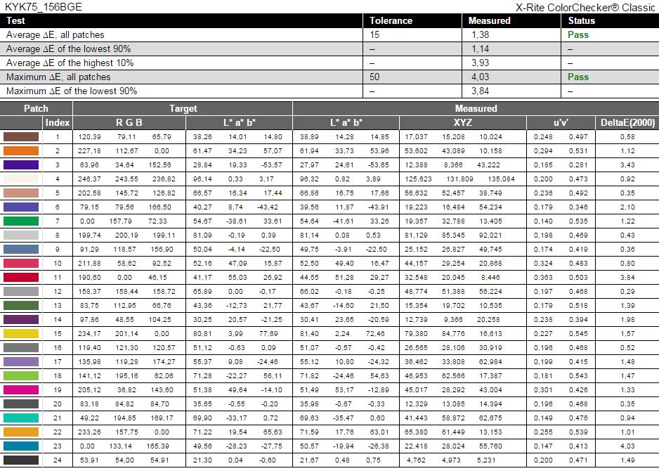 REPORT-Dell Inspiron 5545