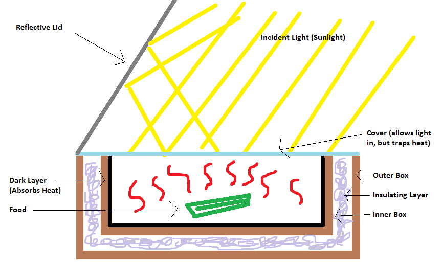 Solar Cooker Technologies