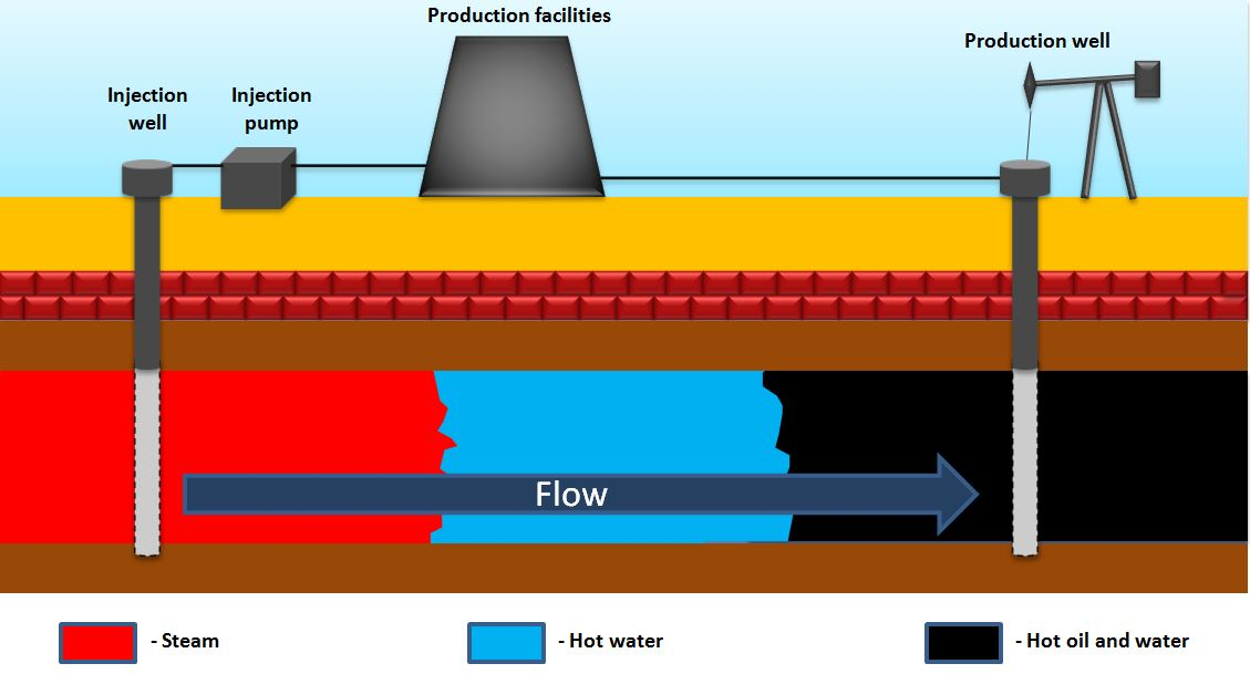 Steam Injection For Enhanced Oil Recovery