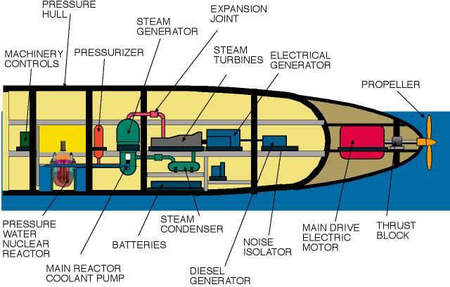 The Marvels and Problems Associated with Nuclear Submarines