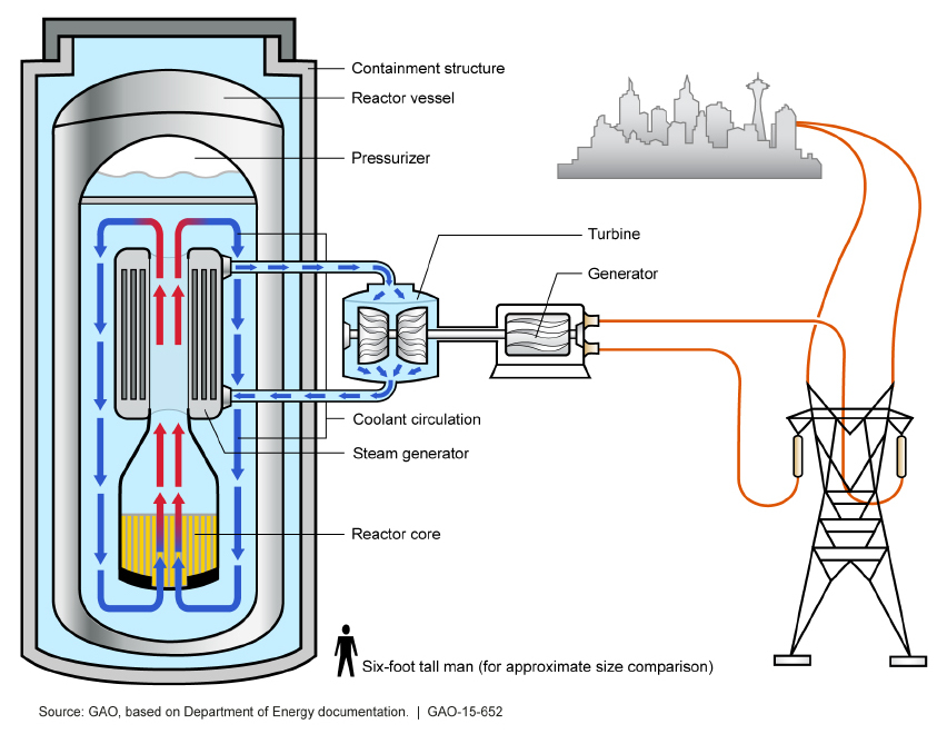 A Brief Overview of Common Nuclear Reactor Technologies