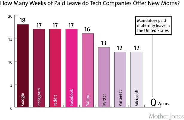 tech-chart