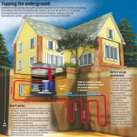 Geothermal Heating and Air Conditioning | Hagerstown Homes