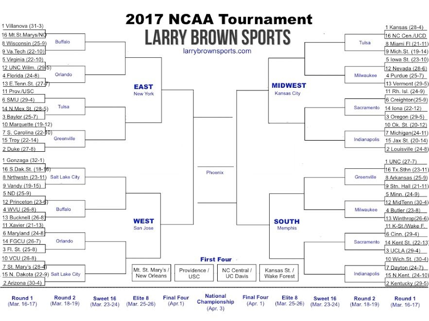 NCAA Tournament 2017 printable bracket with pod locations and team