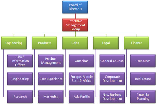 The organization structure of Google \u2013 Larry Page