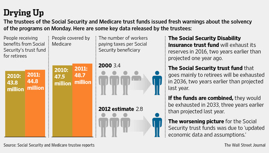 Stress Rises on Social Security and Medicare - Latinos Ready to Vote