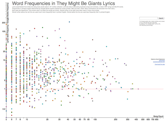 Word Frequencies in They Might Be Giants Lyrics