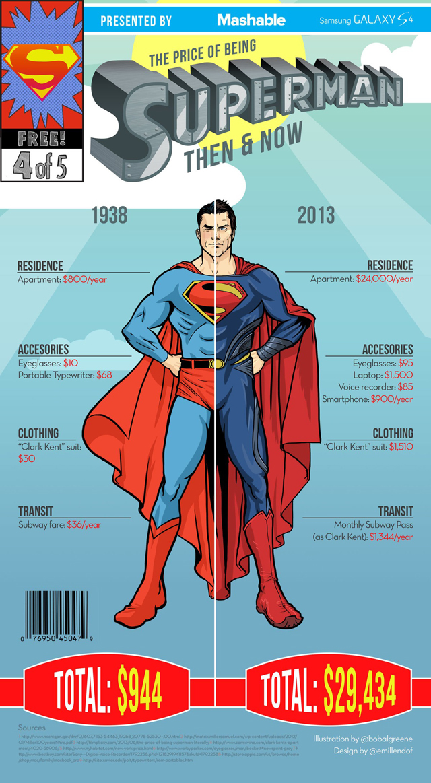 Superman Infographic