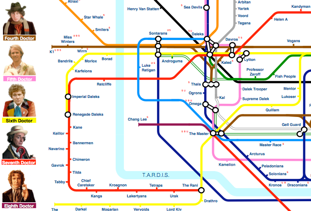 Doctor Who Tube Map