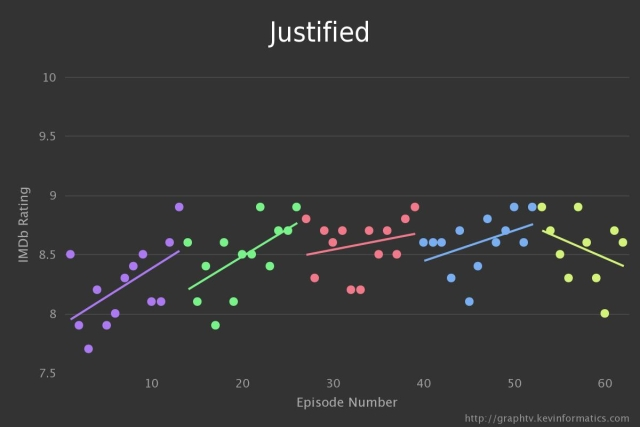 Justified TV Graph