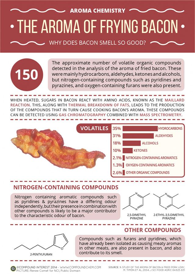 Bacon smell