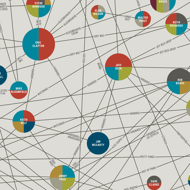 The Charted Connections of Rock!