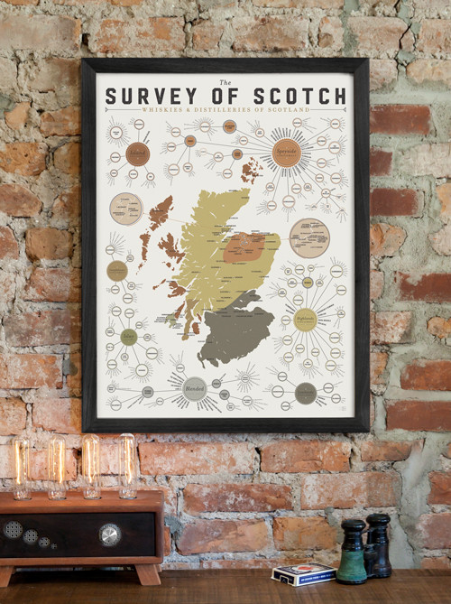 The Survey of Scotch