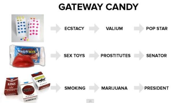 Gateway Candy