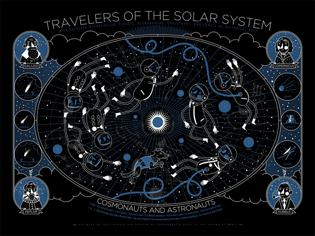Travelers of The Solar System - Glow In The Dark Screenprint by Scott Benson