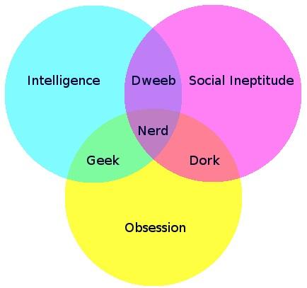 nerd-venn-diagram