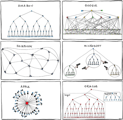 Organizational Charts for Tech Companies - microsoft organizational structure