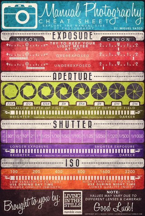 photography-cheat-sheet