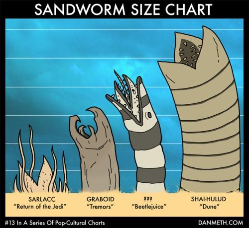 sandword-size-chart
