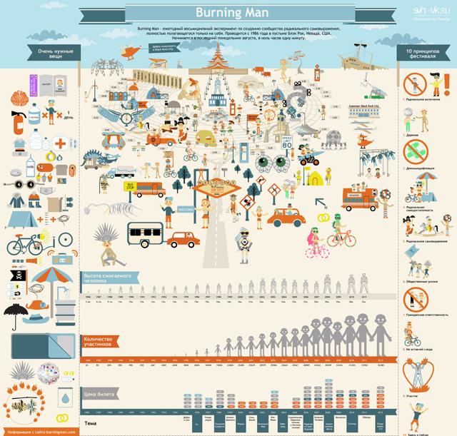 Burning Man Infographic