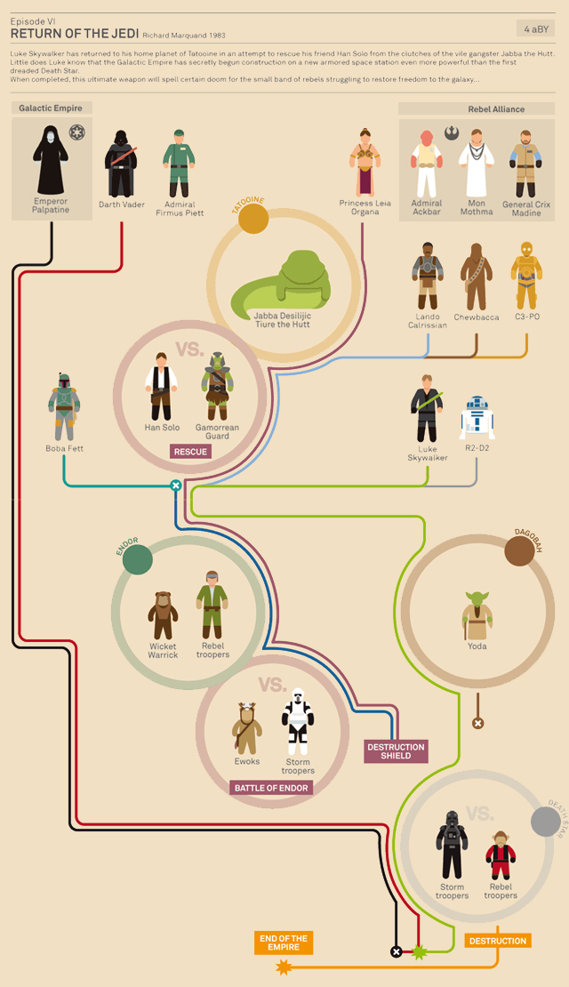 Star Wars Infographic (Episode VI) by Marc MoreraI